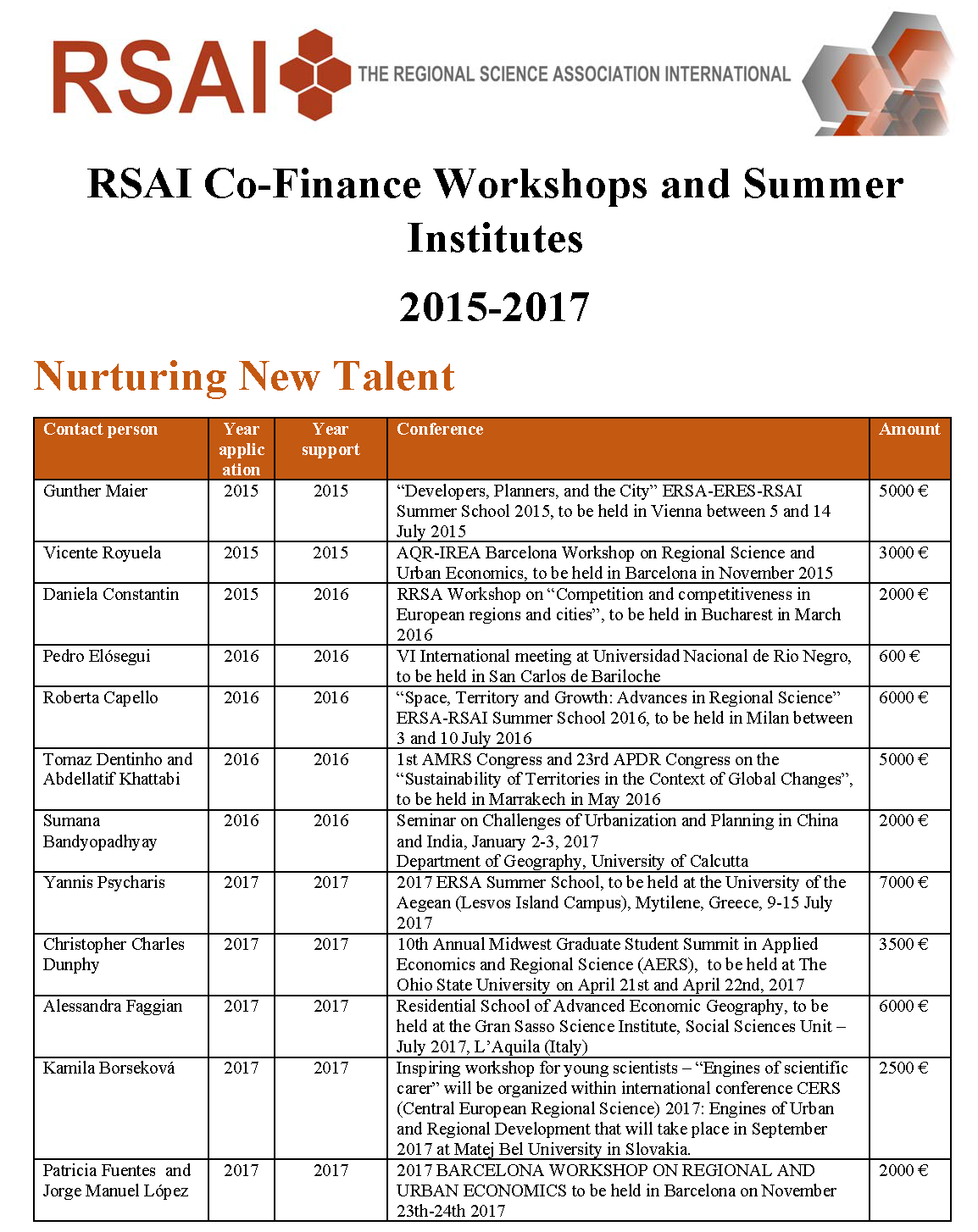 RSAI Programs Support 2015 2017